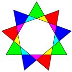 Conoscere l'enneagramma